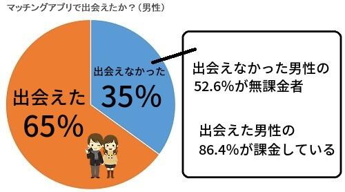 マッチングアプリで出会えた男性は65%