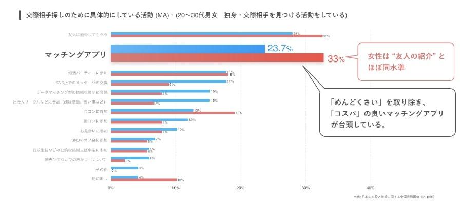 女性の33%が交際相手を探す手段としてマッチングアプリを利用していることを示す調査結果