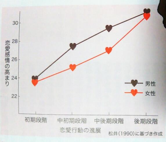 恋愛行動の進展に対する男女の恋愛感情の高まり方の違い