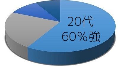 withの20代女性会員の割合
